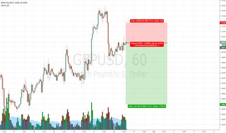 GBPUSD: GBP/USD Продажа
