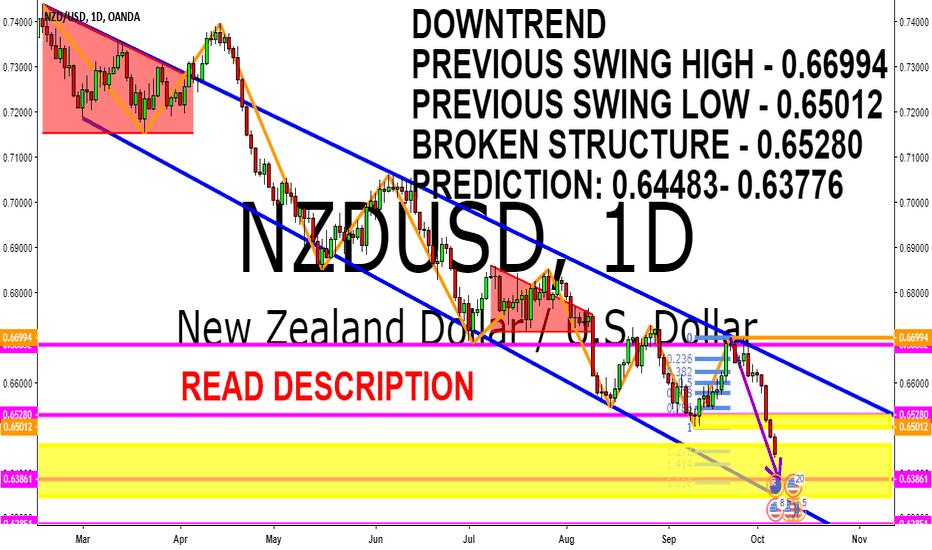 NZDUSD: NZDUSD DOWNTREND TECHNICAL ANALYSIS 8 - 12 OCTOBER 2018