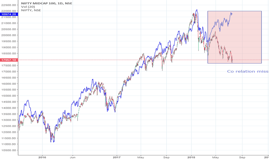 CNXMIDCAP: Nifty and MIDCAP corelation