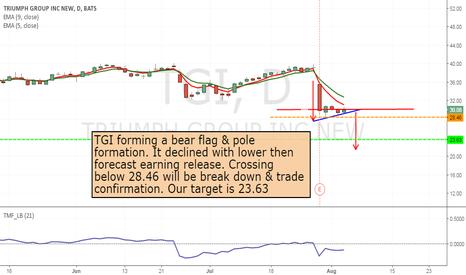 TGI: TGi- forming bear flag - short from 28.46