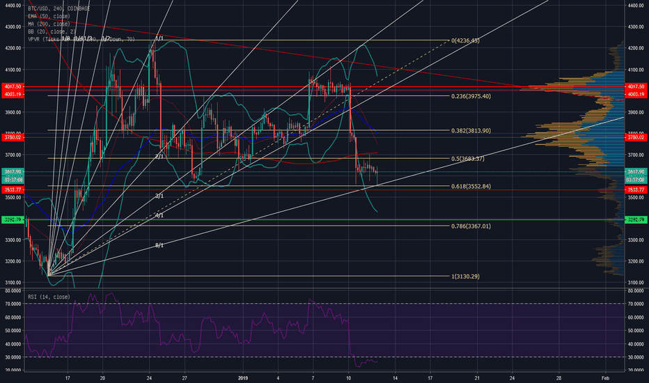 BTCUSD: XBT Correction UP to 0.382 Fibo