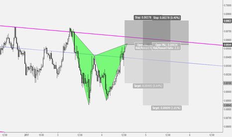 NZDUSD: NZDUSD Pending Bearish Gartley Pattern