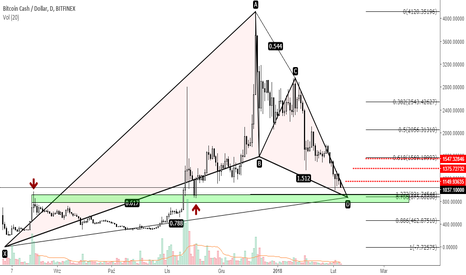 BCHUSD: BCHUSD - potencjalny Gartley pattern