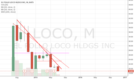 LOCO: LOCO buy point
