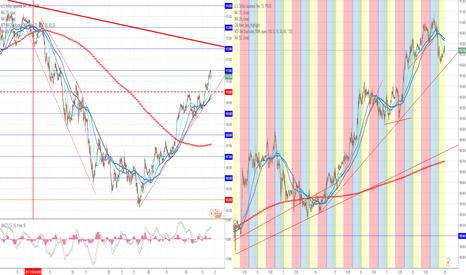 USDJPY: ドル高継続中?
