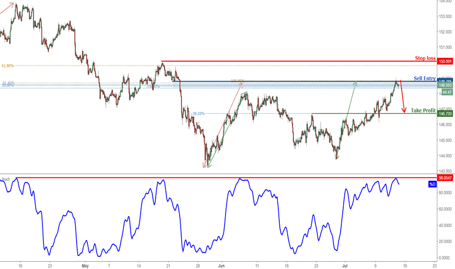 GBPJPY: GBPJPY Reversed Off Major Resistance, Prepare For A Drop!