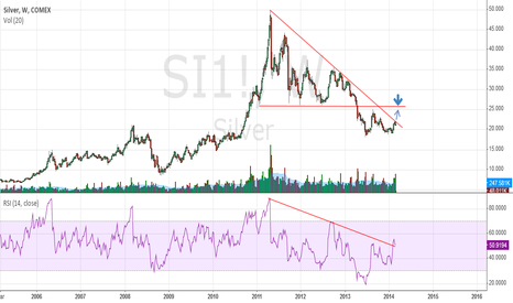 SI1!: Silver still same objective.
