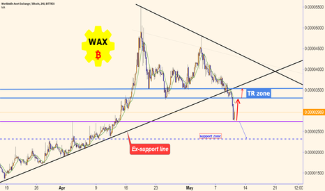 WAXBTC: WAX: want to testing the ex-support line, and give YOU profit!