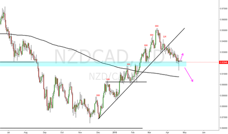 NZDCAD: Nzd Cad Up Trend Technical broken