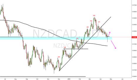 NZDCAD: Nzd Cad Up Trend Technical broken