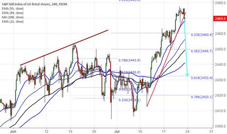 SPX500: S&P500 breaks minor trend line support, dip till 2435 likely