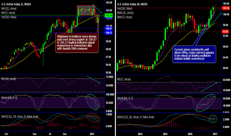 DXY: DXY chart pack, major uptrend seems robust amid interim dips
