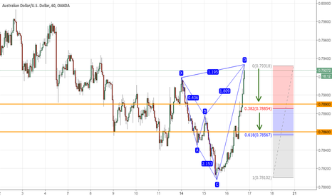 AUDUSD: Bearish TOTAL 4