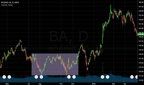 BA: BOEING CO SIDEWAYS-TREND