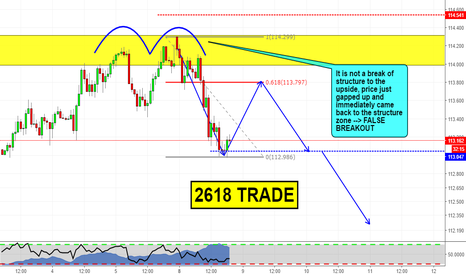 CHFJPY: Double Top with Break of Structure!