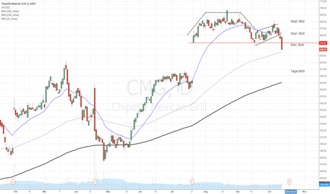 CMG: CMG Cup&Handle pattern, potential gap covering