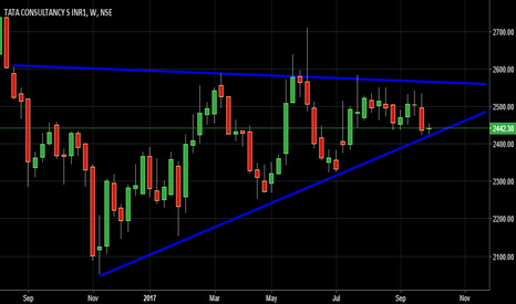 TCS: TCS-WEEKLY ASCENDING TRIANGLE