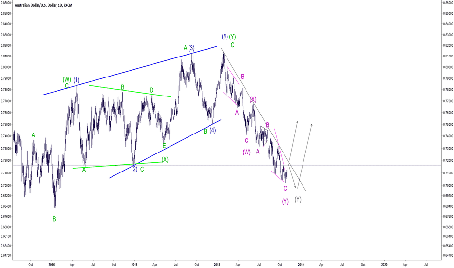 AUDUSD: Multiple Guess