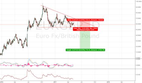 EURGBP: EURGBP breakout short strategy