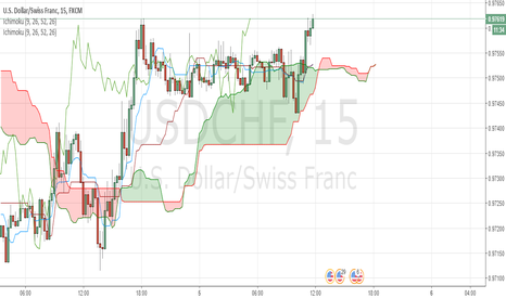 USDCHF: Long Buy Signal NOW