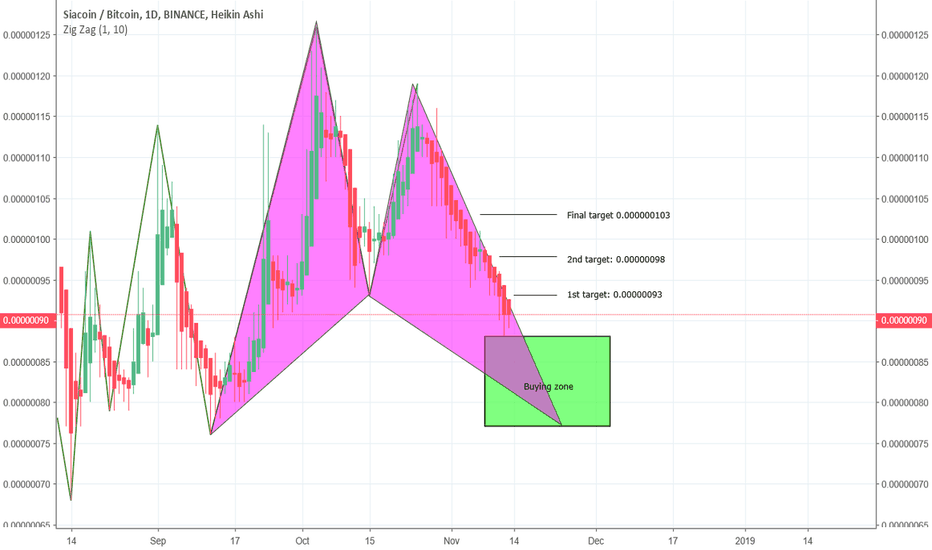 SCBTC: SCBTC just entering in buying zone again