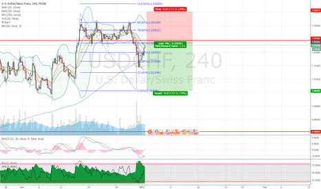 USDCHF: USDCHF 2618 (3618) short trading opportunity on 4H chart