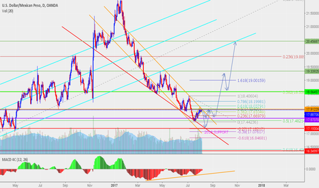 USDMXN: Last sell before breakout and long buy
