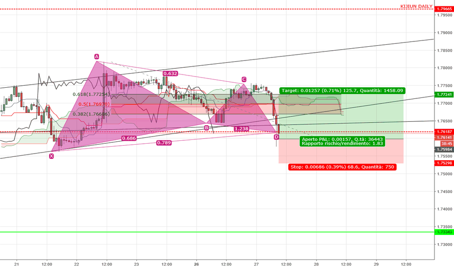 GBPAUD: GARTLEY H1 GBPAUD