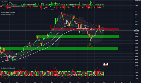 BTCUSD: BTC - consolidation continues and cash is king - for now