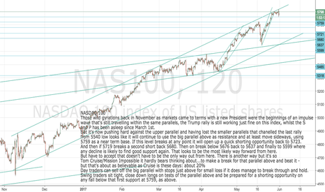 NAS100: Nasdaq 100: Pushing up against resistance: Caution here