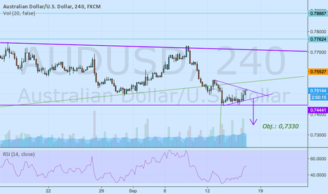 AUDUSD: Maybe bearish triangle in formation