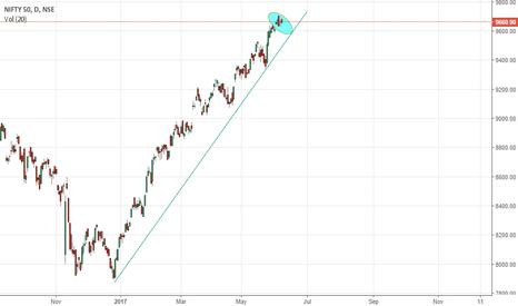 NIFTY: Proactive Nifty Trade...... a short below 9629