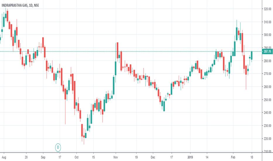 IGL: IGL - Swing Trade