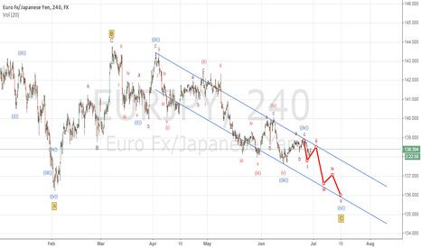 EURJPY: downside expected