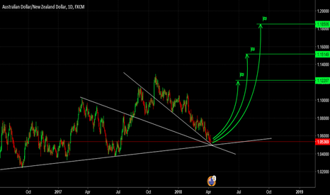 AUDNZD: AUDNZD, Trend Line, Support & Resistance Analysis.