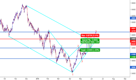GBPCHF: SMILING ALONE AT SCHOOL AFTER TAKING THIS TRADE