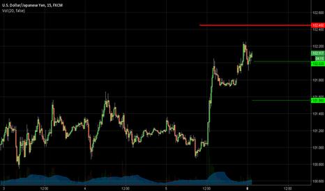 USDJPY: Yen Pullback