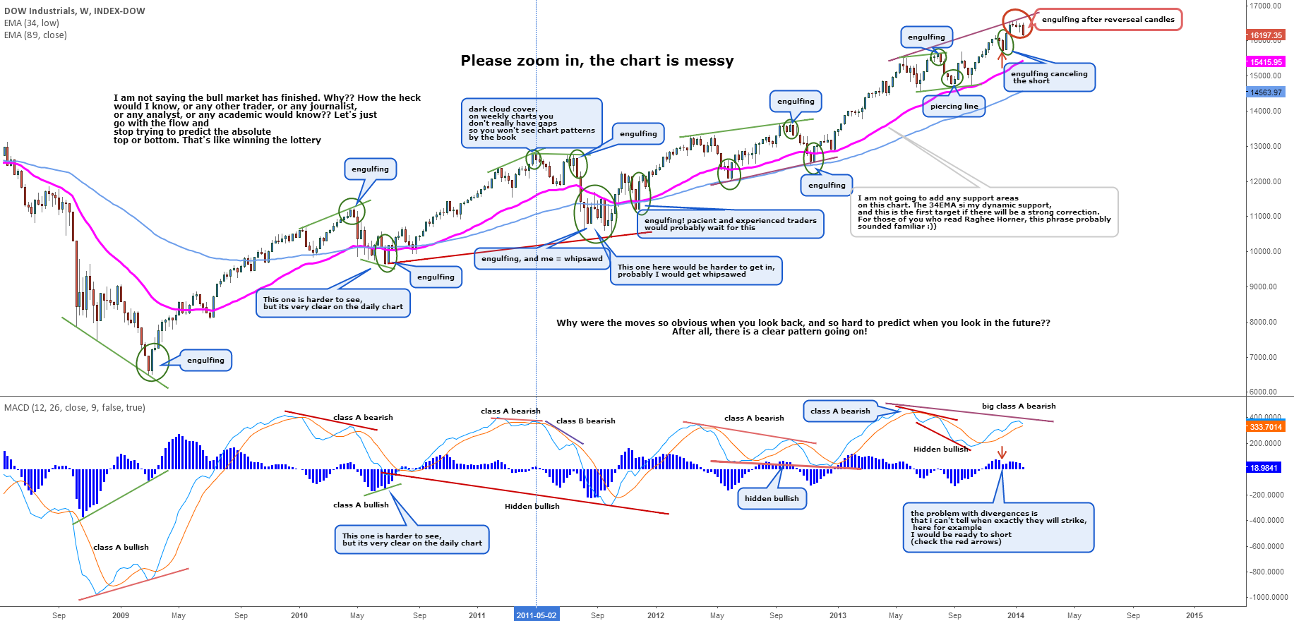 The Dow - Divergence analysis. What