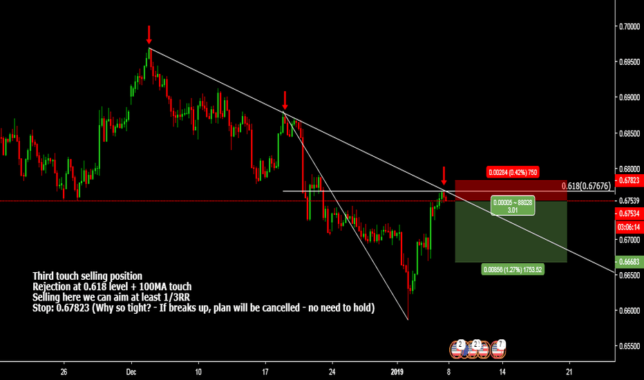 NZDUSD: Third touch selling