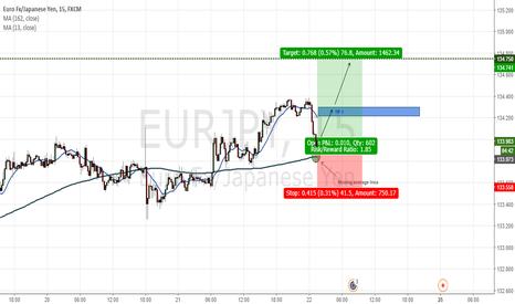 EURJPY: Support (moving average Inca 162)