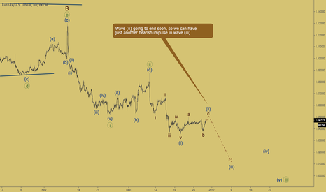 EURUSD: EURUSD - flat in wave (ii)
