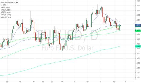 EURUSD: shorting ahead of resistance at 1.3750