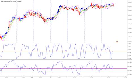 NZDUSD: NZDUSD Short sell using BUY2SELL2BUY easy to use indicator