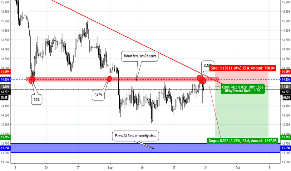 SILVER: Silver (XAG/USD) entry a Short Signal