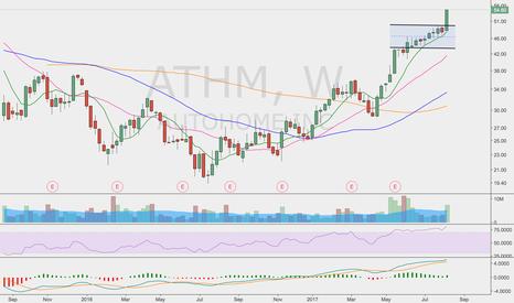 ATHM: Sweet chart , congrats longs!