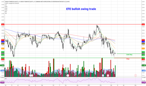 ETE: ETE - Bullish Swing Trade