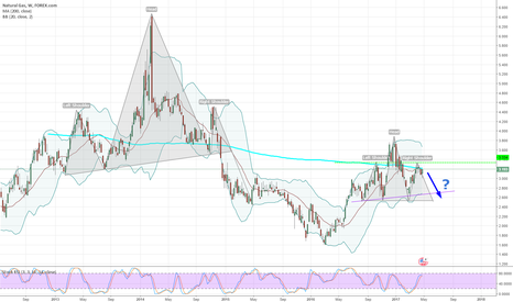 NTGUSD: Natural Gas, Weekly, Potential SHORT