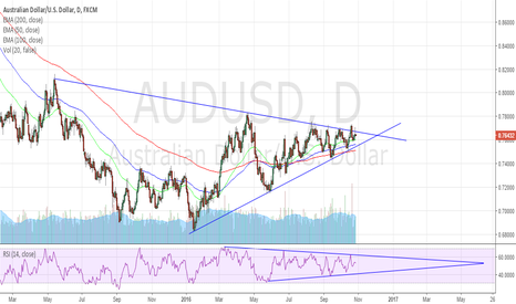 AUDUSD: AUDUSD - Possible Bearish Breakout