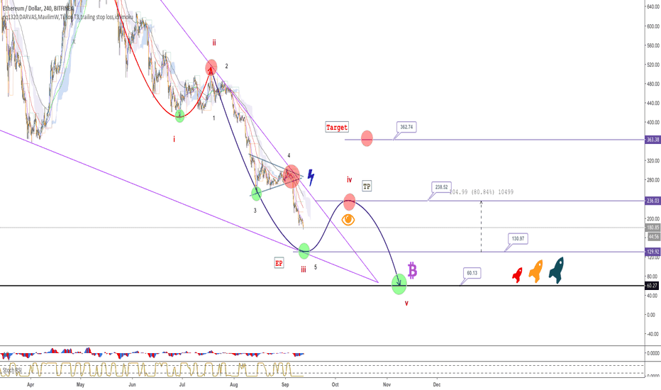 ETHUSD: ETH - Can not BO, turn to downtrend - The last wave