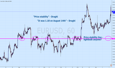 EURUSD: Draghi's mistake and a lightbulb moment